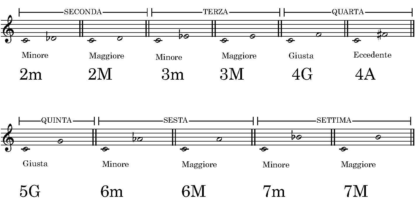 Schema generale degli intervalli.