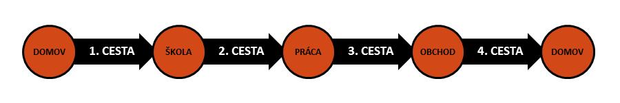 Príklad reťazca cieľov a ciest